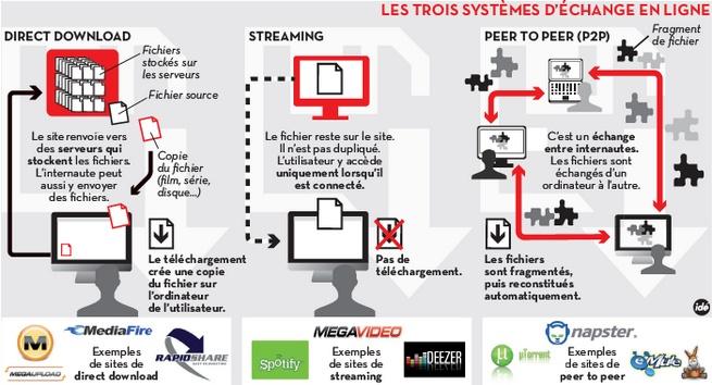 infographie libé sur le streaming